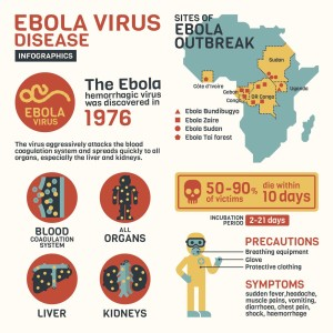 ebola vrus infographics